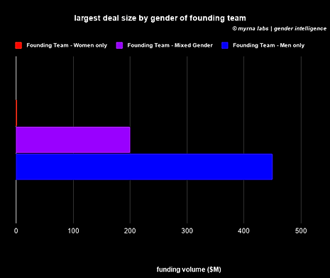 largest deal size by gender of founding