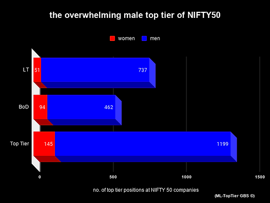 the overwhelming male top tier of NIFTY5