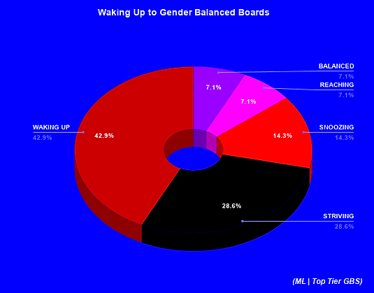 Waking Up to Gender Balanced Boards.png