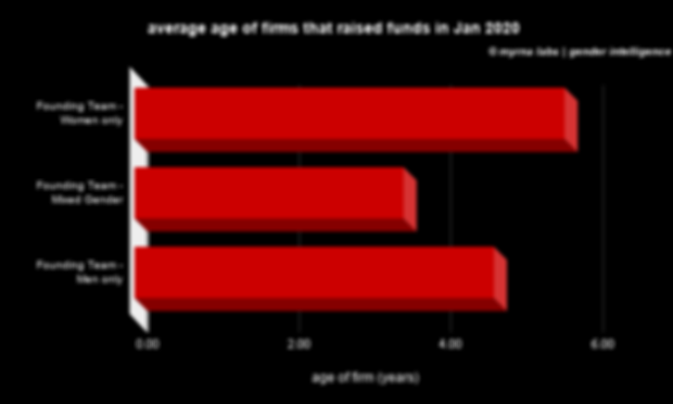 average age of firms that raised funds i