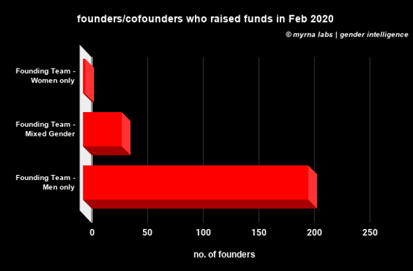founders_cofounders who raised funds in