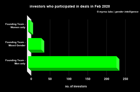 investors who participated in deals in F
