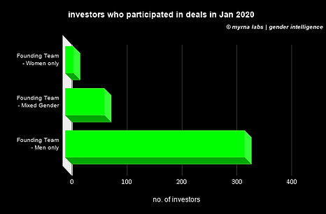 investors who participated in deals in J