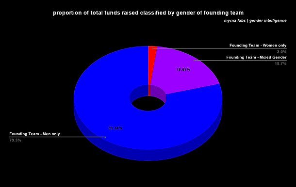proportion of total funds raised classif