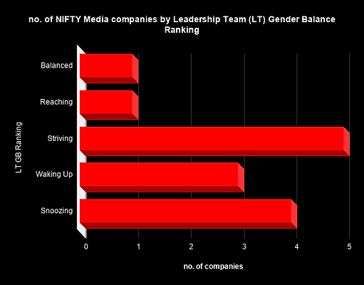 no. of NIFTY Media companies by Leadersh