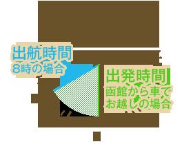 出航時間:8時の場合 出発時間:函館から車でお越しの場合の図