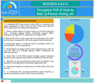 Perception Poll of Vote by Mail During Covid Crisis, June 2020