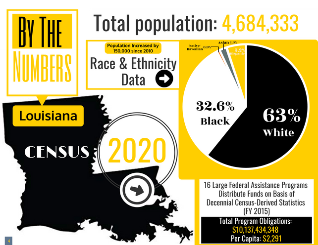 LOUISIANA COUNTS 2020 CENSUS TOT POP