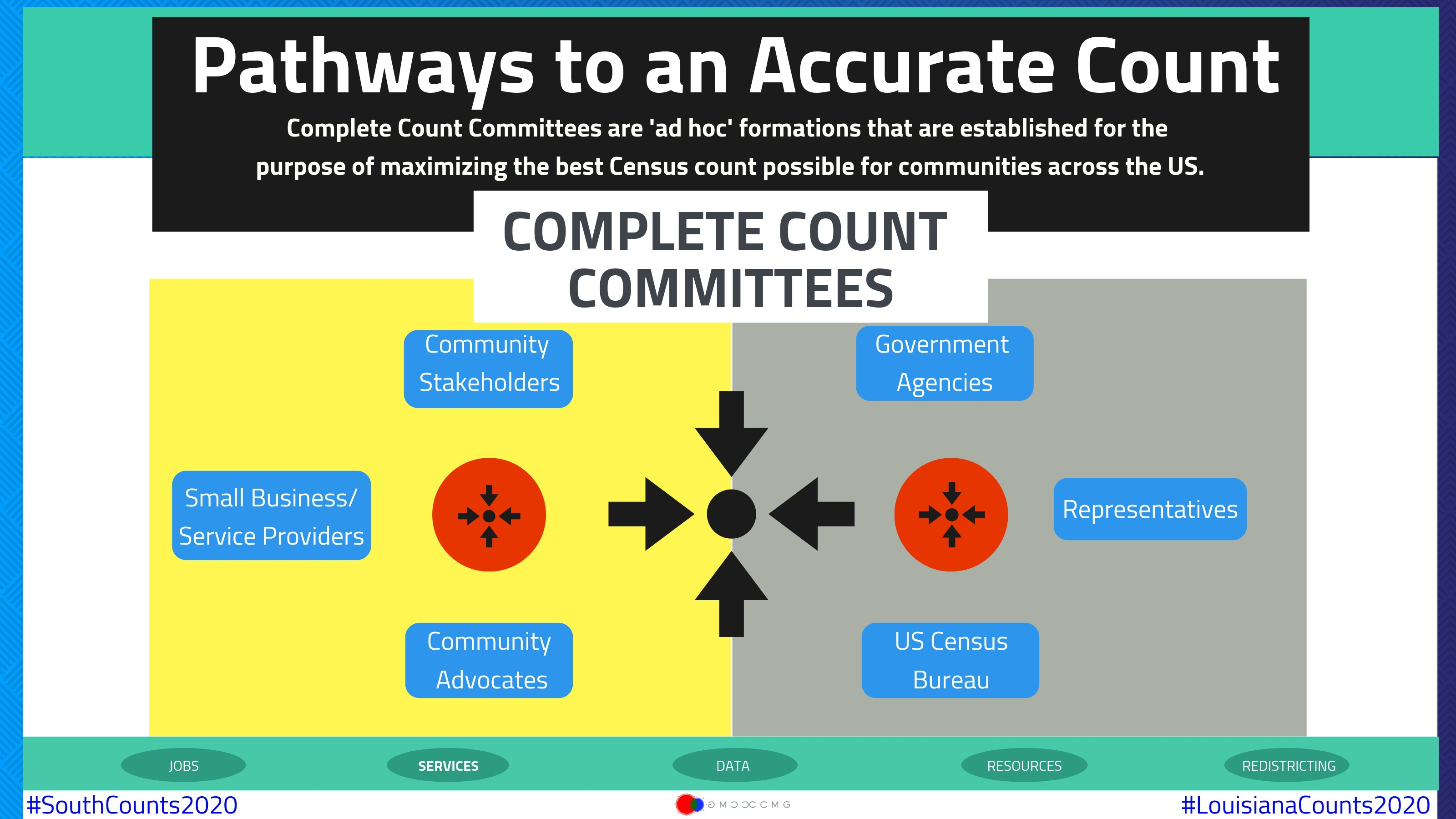 Pathways to an Accurate Count