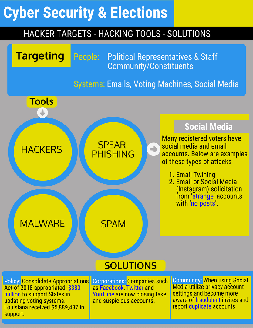 Cyber Security & Elections, 2016