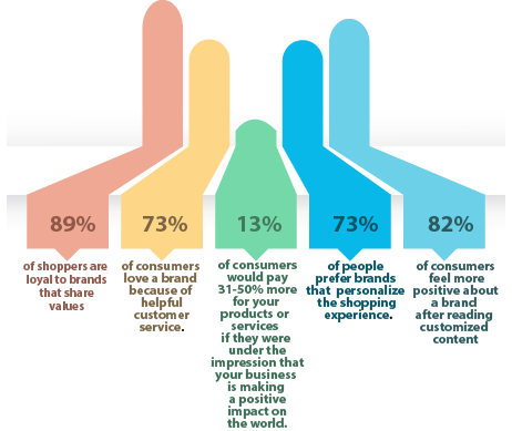 Branding Statistics 2021 And Latest Marketing Strategies