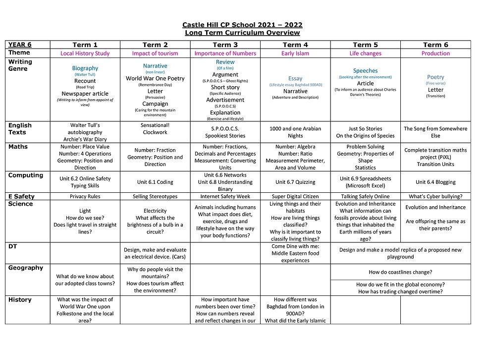 Year 6 Long Term Curriculum Overview 2020-2021_1.jpg
