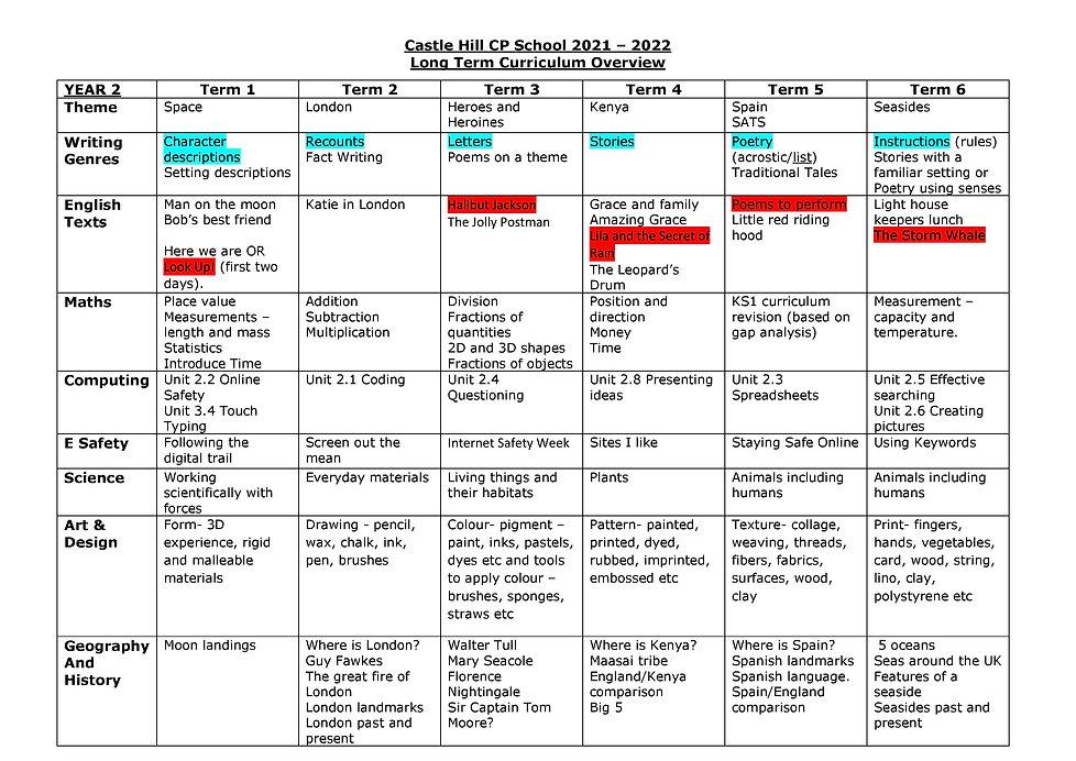 Year 2 Long Term Curriculum Overview 2021-2022_1.jpg