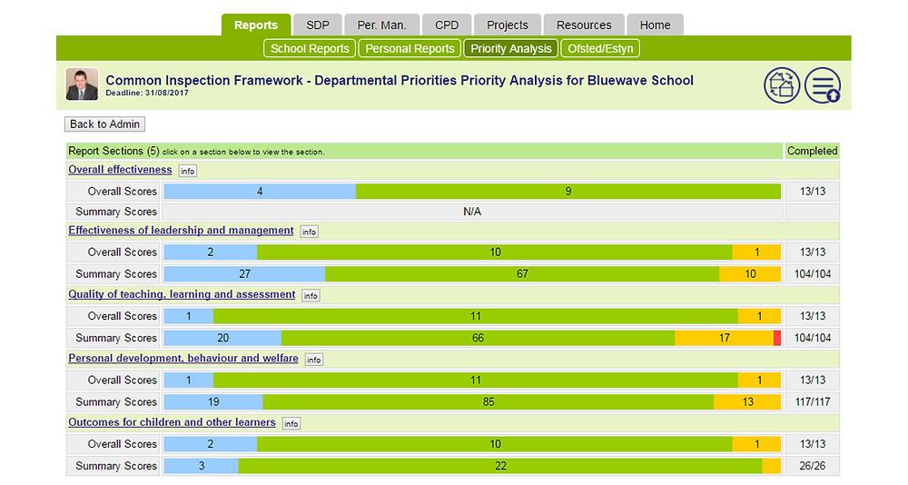 School Improvement Priority Analysis Report