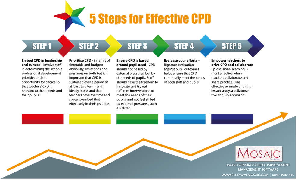 5 Steps for Effective CPD