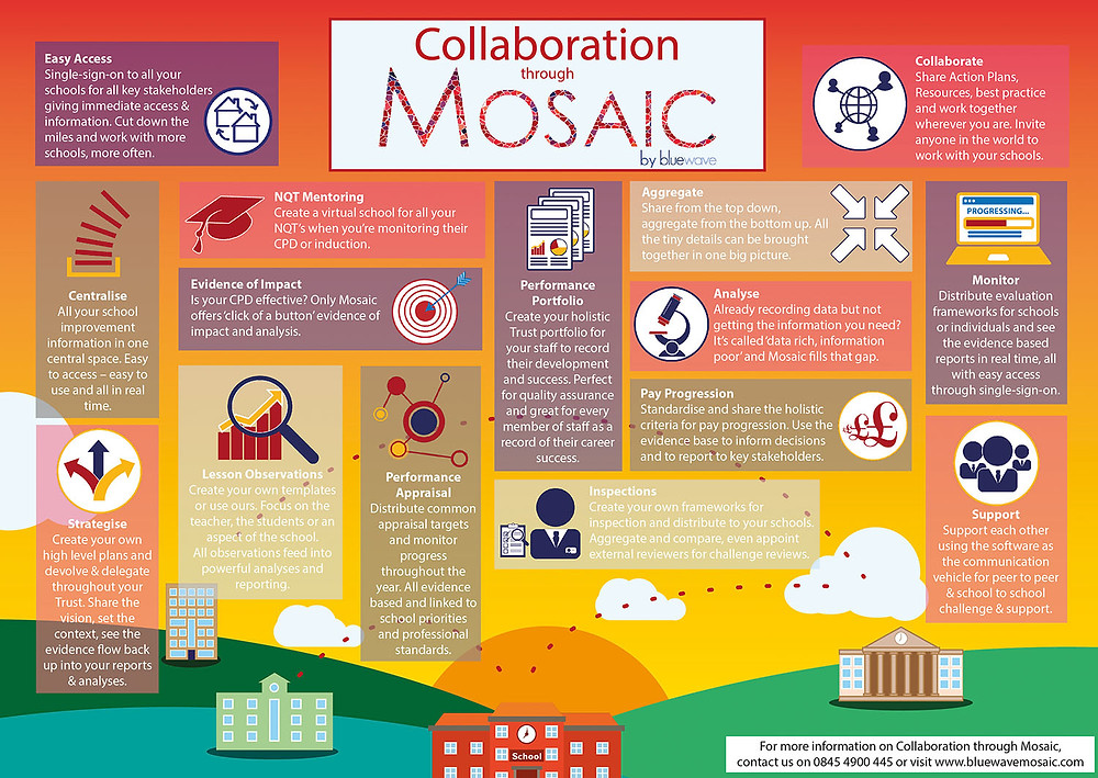 Collaboration through Mosaic by bluewave
