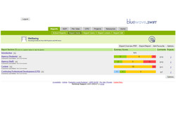 Wellbeing report overview