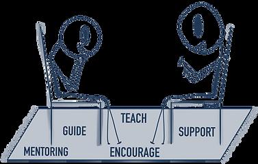 Mentoring at Lean4U.net