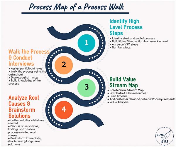 Process walk.png
