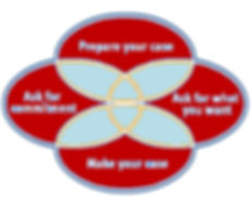 business transformation, flmlean, business process management, personal development