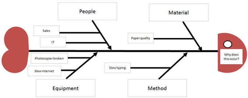 Fish-bone Diagram