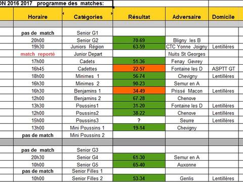 Résultats week end 19 - 20 novembre