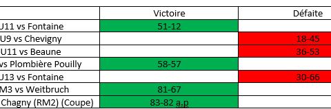 Les résultats du week-end du 20/21 Janvier !