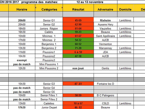 Résultats du week  end 12-13 novembre