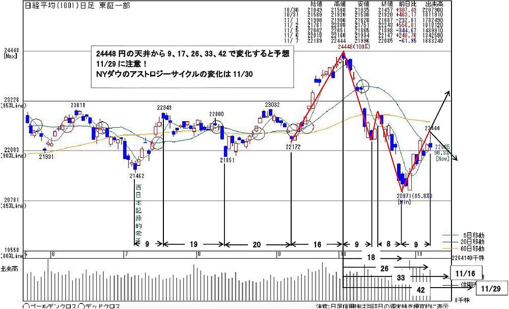 1001日経平均11.7 | kabu104.jp