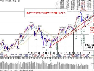 1001日経平均(週足)6/20