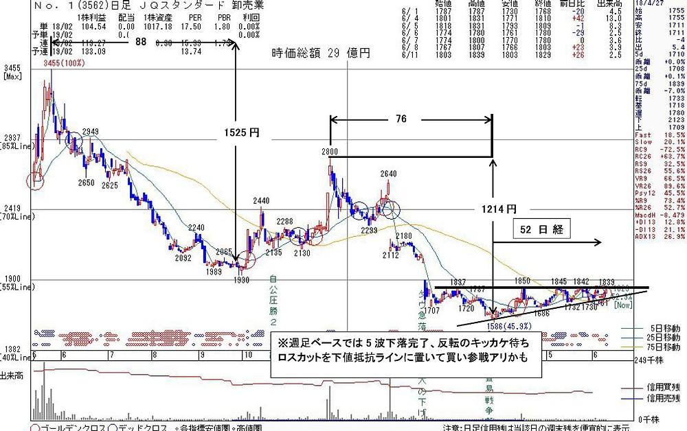 3562No.1 | kabu104.jp