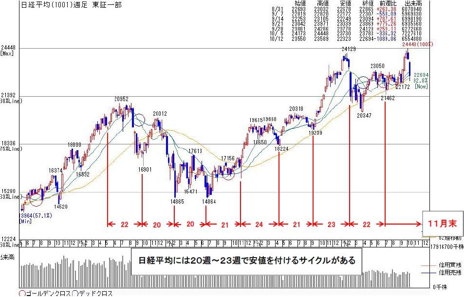 1001日経平均 | kabu104.jp
