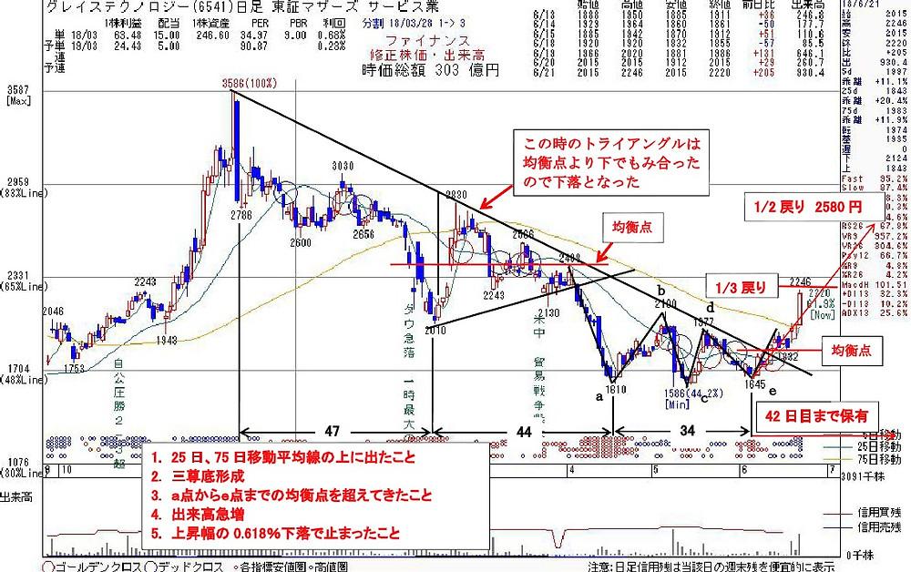 6541グレイステクノロジー | kabu104.jp