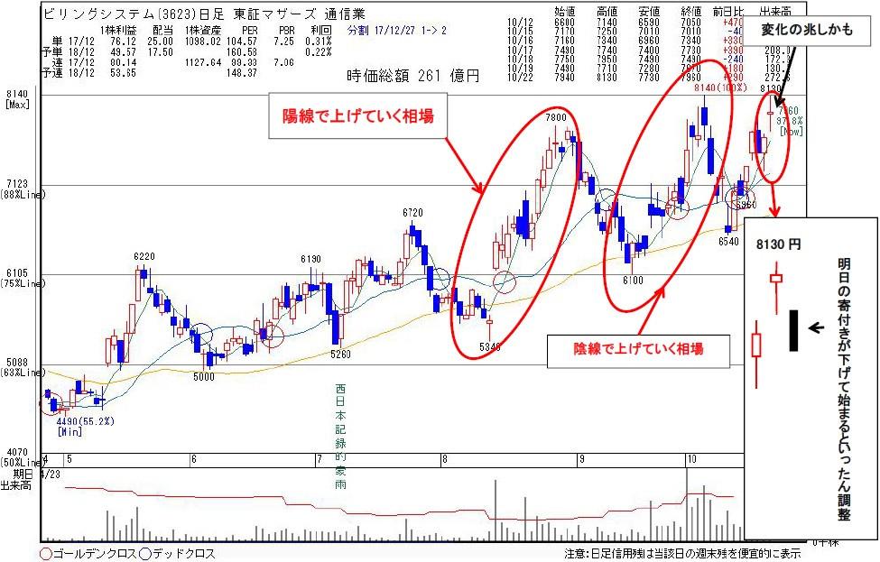 3623ビリングシステム | kabu104.jp