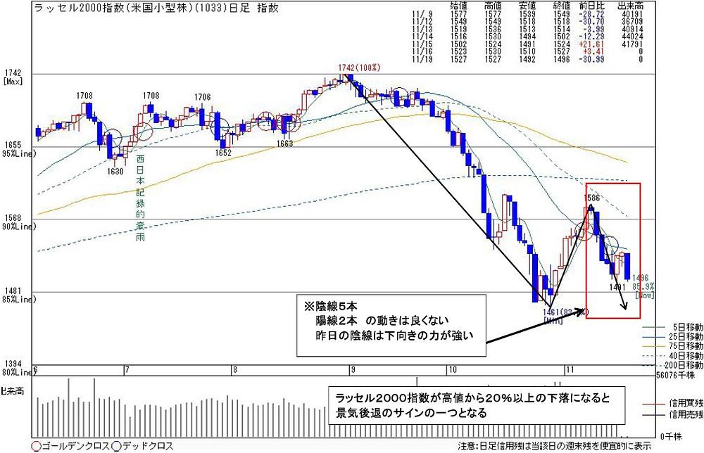 1033ラッセル2000 | kabu104.jp