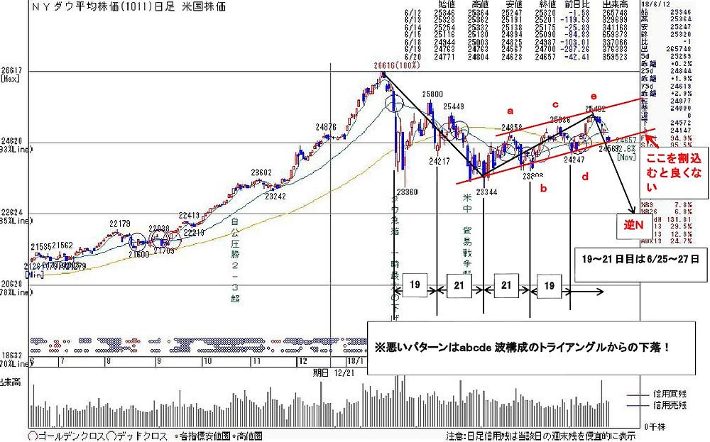 1011NYダウ | kabu104.jp