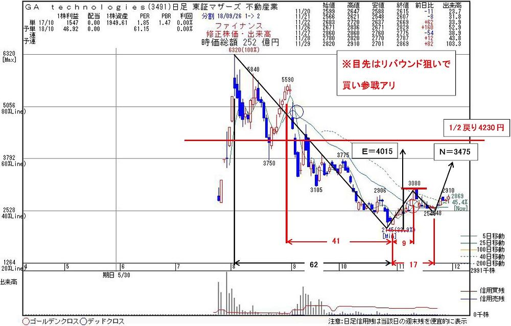 3491GA Technologies   kabu104.jp