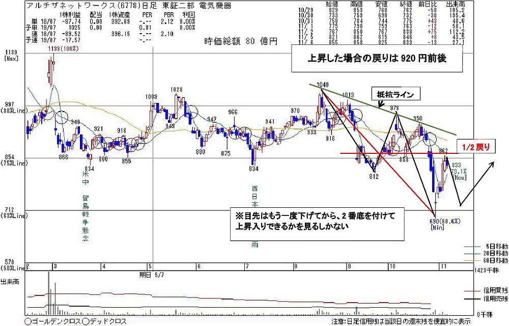 6778アルチザネットワークス   kabu104.jp
