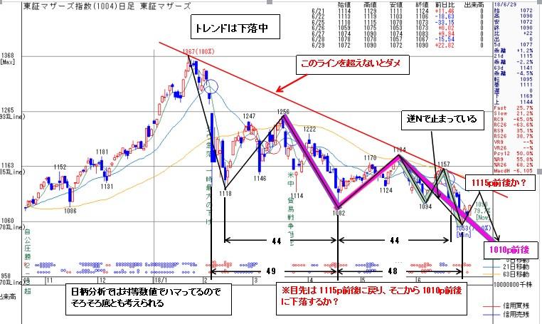 1004マザーズ指数6/29   kabu104.jp