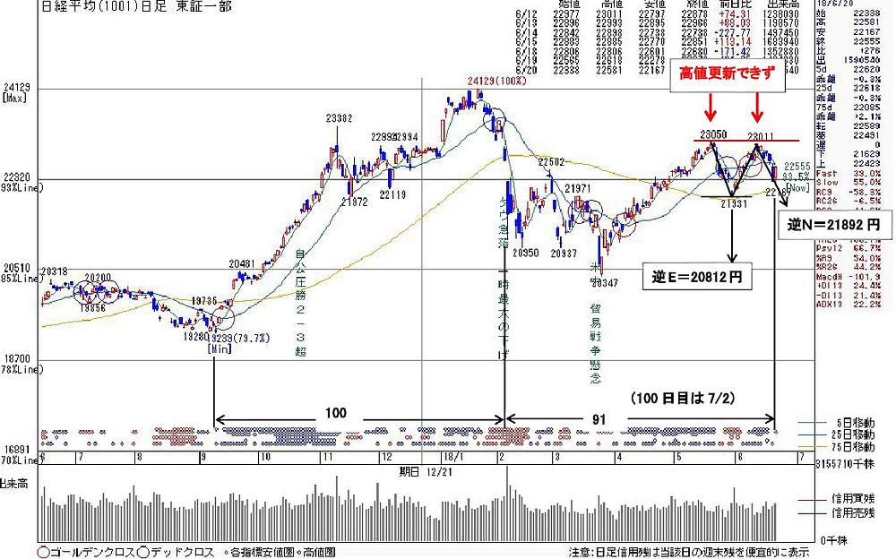 1001日経平均(日足)6/20   kabu104.jp