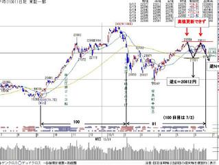 1001日経平均(日足)6/20