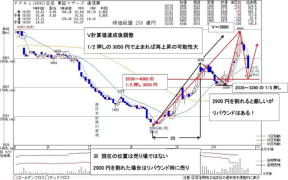 3692FFRI | kabu104.jp