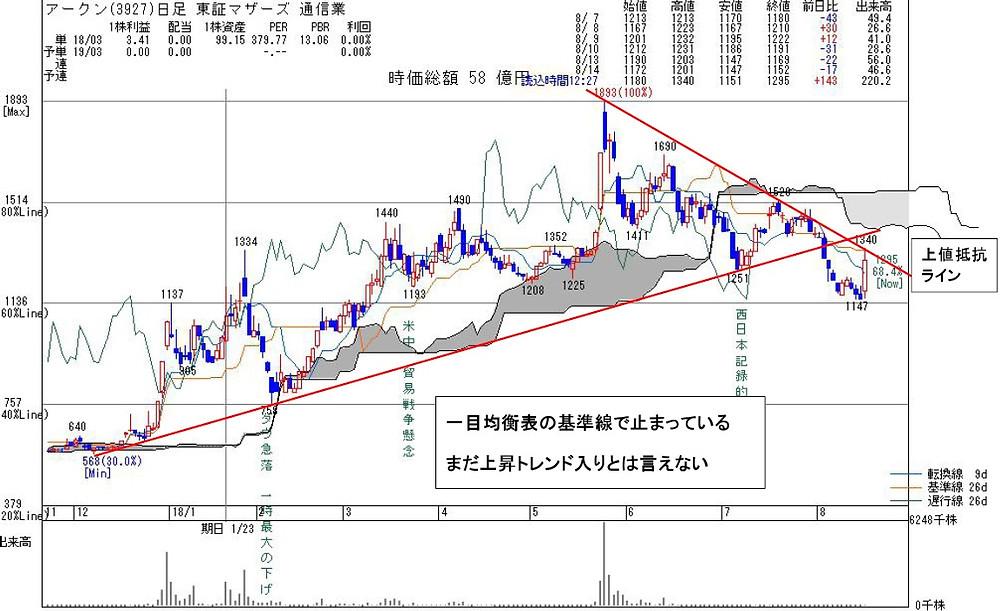 3927アークン | kabu104.jp