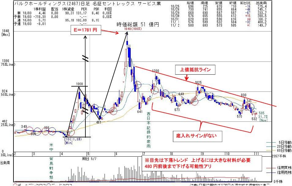 2467バルクホールディングス | kabu104.jp