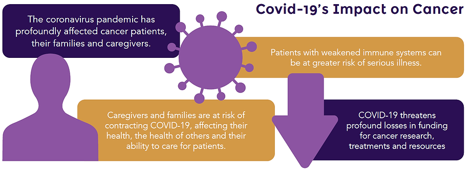 COVID Impact on Cancer.png