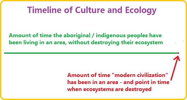 ecology timeline.png