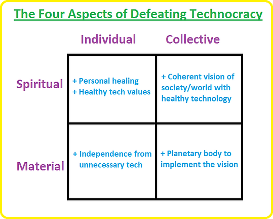Four aspects of defeating technocracy.pn