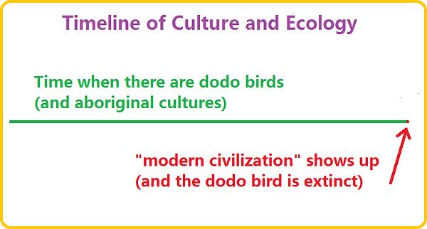 ecology timeline - dodo bird.png