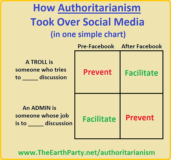 authoritarianism troll admin chart.png