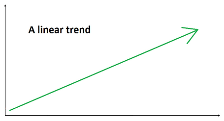 linear trend.png